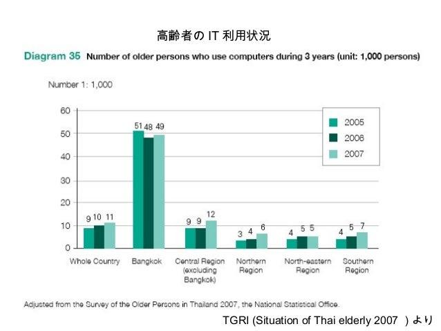 都市部と郡部の IT 利用の違い TGRI (Situation of Thai elderly 2007 )より