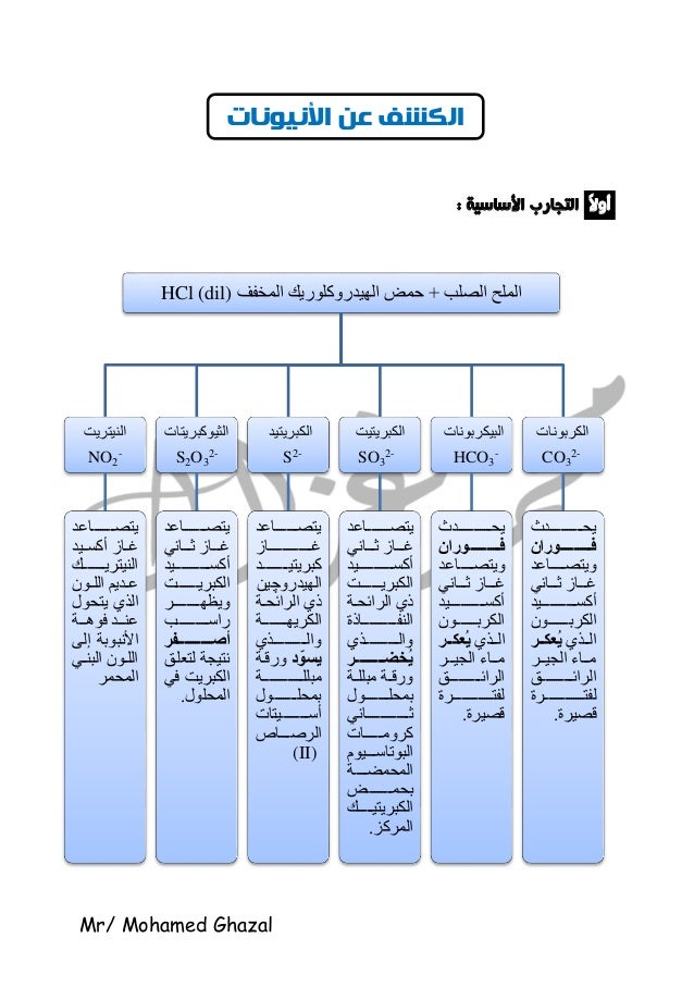 Mr/ Mohamed Ghazal ًالأو: األساسية التجارب الصلب الملح+المخفف الهيدروكلوريك حمضHCl (dil) النيتريت NO2 ...