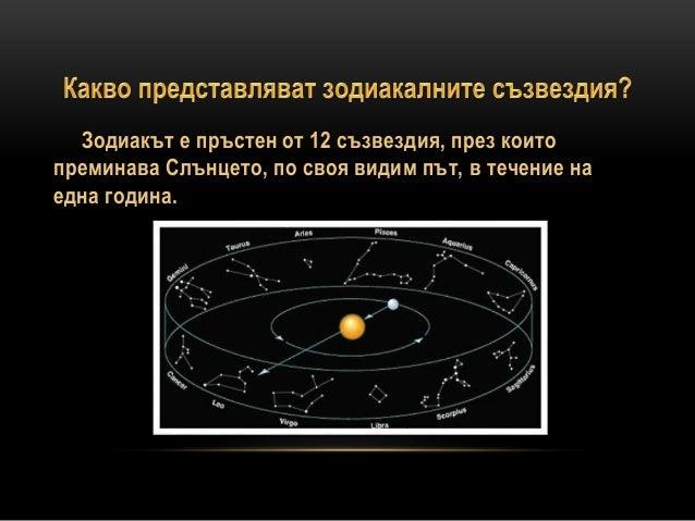 Зодиакални съзвездия Slide 2