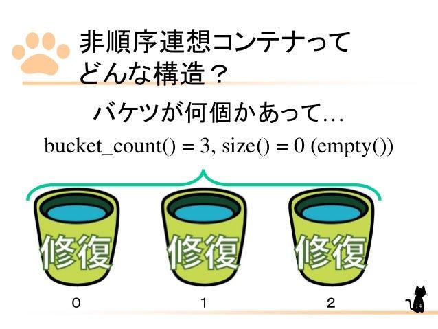 非順序連想コンテナって どんな構造? バケツが何個かあって… bucket_count() = 3, size() = 0 (empty()) 0 1 2 14