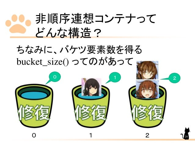 非順序連想コンテナって どんな構造? ちなみに、バケツ要素数を得る bucket_size() ってのがあって 0 1 2 0 1 2 20