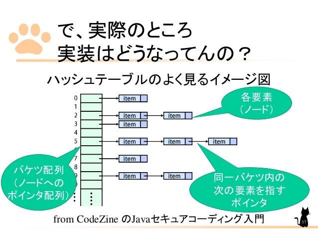 で、実際のところ 実装はどうなってんの? ハッシュテーブルのよく見るイメージ図 from CodeZine のJavaセキュアコーディング入門 バケツ配列 (ノードへの ポインタ配列) 同一バケツ内の 次の要素を指す ポインタ 各要素 (ノード...