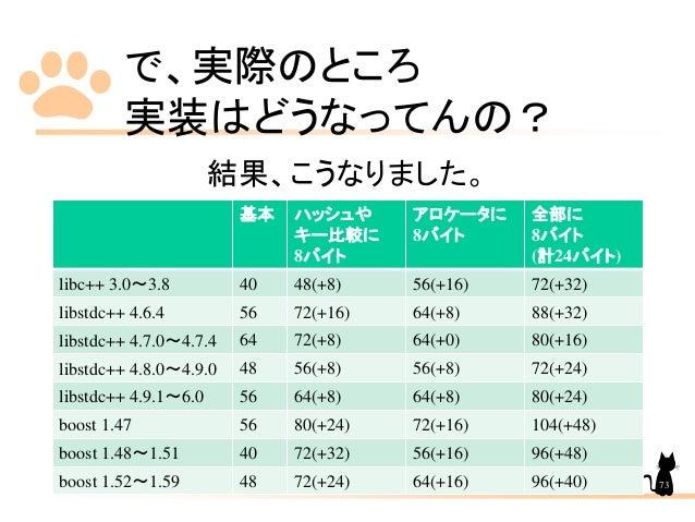 で、実際のところ 実装はどうなってんの? 基本 ハッシュや キー比較に 8バイト アロケータに 8バイト 全部に 8バイト (計24バイト) libc++ 3.0~3.8 40 48(+8) 56(+16) 72(+32) libstdc++ ...