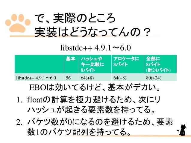 で、実際のところ 実装はどうなってんの? 基本 ハッシュや キー比較に 8バイト アロケータに 8バイト 全部に 8バイト (計24バイト) libstdc++ 4.9.1~6.0 56 64(+8) 64(+8) 80(+24) libstd...