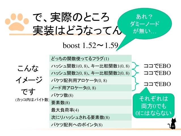 で、実際のところ 実装はどうなってんの? boost 1.52~1.59 こんな イメージ です (カッコ内はバイト数) どっちの関数使ってるフラグ(1) ハッシュ関数1(0, 8)、キー比較関数1(0, 8) ハッシュ関数2(0, 8)、キー...