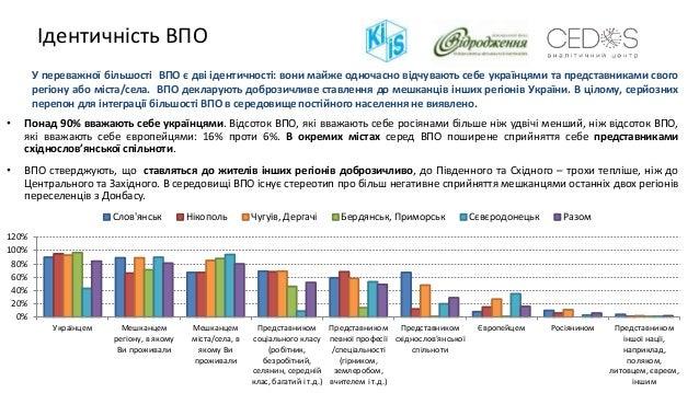 Ідентичність ВПО • Понад 90% вважають себе українцями. Відсоток ВПО, які вважають себе росіянами більше ніж удвічі менший,...