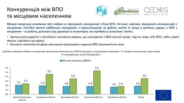Конкуренція між ВПО та місцевим населенням 2.1 1.9 1.8 1.8 1.6 1.8 2.4 4.5 3.5 5.3 1.8 3.6 0.0 1.0 2.0 3.0 4.0 5.0 6.0 Дні...