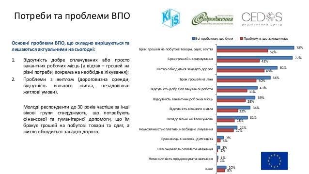 78% 77% 61% 54% 41% 39% 34% 31% 21% 7% 3% 1% 10% 52% 43% 48% 40% 31% 29% 22% 18% 17% 4% 1% 1% 8% Брак грошей на побутові т...