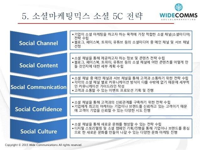 Copyright © 2015 Wide Communications All rights reserved. 6. 바이럴마케팅 전략 • 블로그 운영 노하우를 바 탕으로 타 경쟁업체의 바 이럴마케팅과 차별화될 수 있는 세부전략...