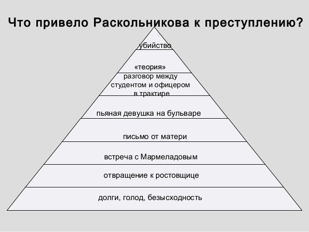 анализ эпизода знакомство раскольникова с мармеладовым