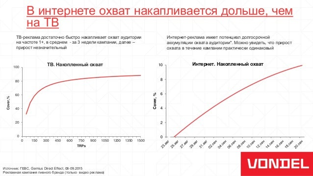 В интернете охват накапливается дольше, чем на ТВ Источник: ГЕВС, Gemius Direct Effect, 08-09.2015 Рекламная кампания пивн...