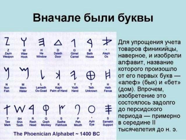 В Финикийском алфавите всего 22 буквы Главный недостаток финикийского письма – отсутствие знаков , для обозначения гласных...