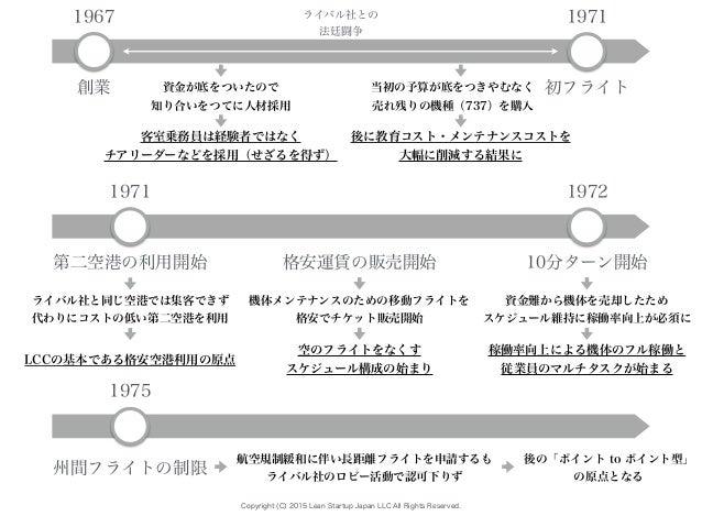 Copyright (C) 2015 Lean Startup Japan LLC All Rights Reserved. 1967 創業 1971 初フライト ライバル社との 法廷闘争 資金が底をついたので 知り合いをつてに人材採用 客室乗...