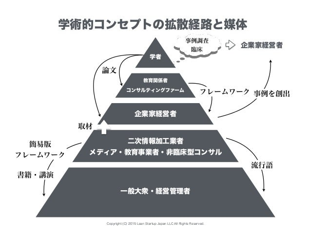 Copyright (C) 2015 Lean Startup Japan LLC All Rights Reserved. 学者 コンサルティングファーム 企業家経営者 一般大衆・経営管理者 二次情報加工業者 教育関係者 学術的コンセプトの拡...