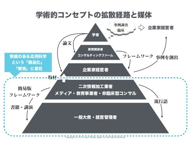 Copyright (C) 2015 Lean Startup Japan LLC All Rights Reserved. 学者 コンサルティングファーム 二次情報加工業者 教育関係者 学術的コンセプトの拡散経路と媒体 論文 取材 書籍・講演...