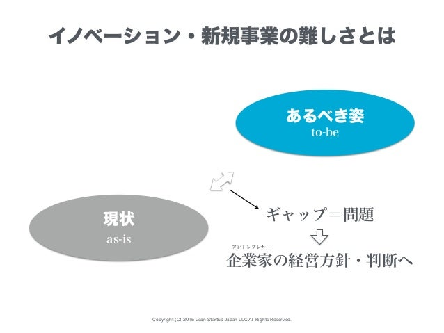 Copyright (C) 2015 Lean Startup Japan LLC All Rights Reserved. イノベーション・新規事業の難しさとは あるべき姿 現状 to-be as-is ギャップ=問題 企業家の経営方針・判断...