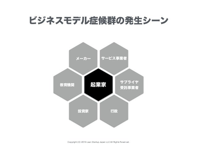 Copyright (C) 2015 Lean Startup Japan LLC All Rights Reserved. ビジネスモデル症候群の発生シーン 起業家 サービス事業者 投資家 サプライヤ 受託事業者 行政 教育機関 メーカー