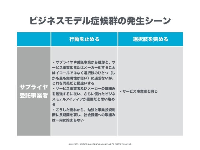 Copyright (C) 2015 Lean Startup Japan LLC All Rights Reserved. 行動を止める 選択肢を狭める サプライヤ 受託事業者 ・サプライヤや受託事業から脱却と、サ ービス事業化またはメーカー...