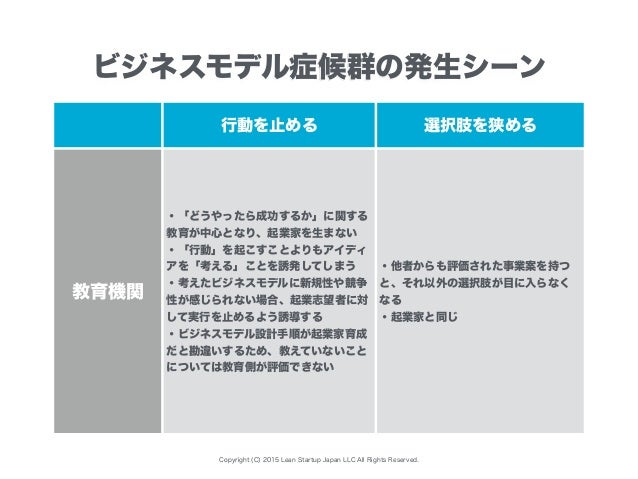 Copyright (C) 2015 Lean Startup Japan LLC All Rights Reserved. 行動を止める 選択肢を狭める 教育機関 ・「どうやったら成功するか」に関する 教育が中心となり、起業家を生まない ・「...