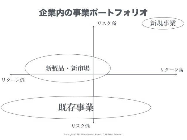 Copyright (C) 2015 Lean Startup Japan LLC All Rights Reserved. 企業内の事業ポートフォリオ リターン低 リスク高 リスク低 リターン高 既存事業 新規事業 新製品・新市場