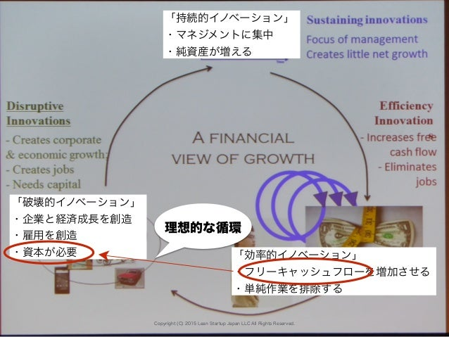 Copyright (C) 2015 Lean Startup Japan LLC All Rights Reserved. 「破壊的イノベーション」 ・企業と経済成長を創造 ・雇用を創造 ・資本が必要 「持続的イノベーション」 ・マネジメント...