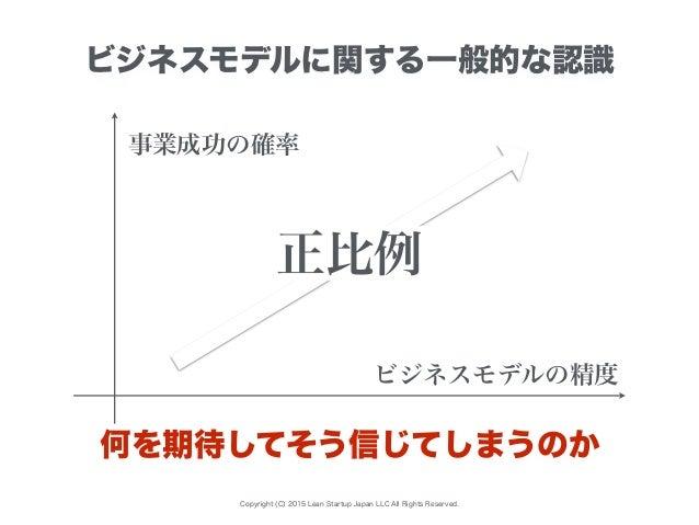 Copyright (C) 2015 Lean Startup Japan LLC All Rights Reserved. ビジネスモデルに関する一般的な認識 何を期待してそう信じてしまうのか ビジネスモデルの精度 事業成功の確率 正比例