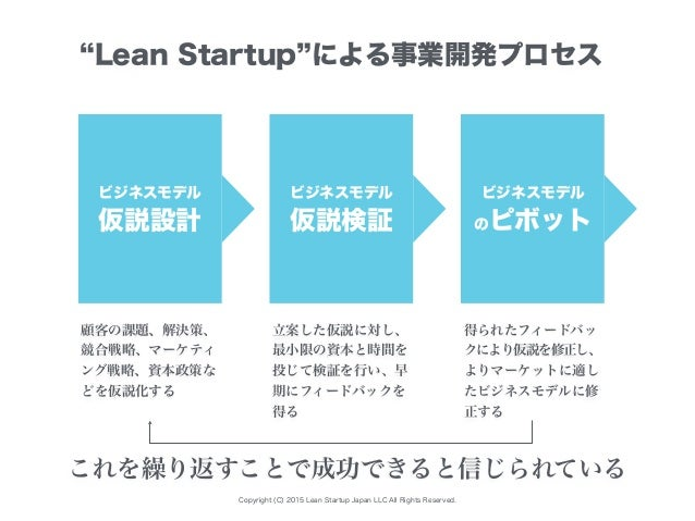Copyright (C) 2015 Lean Startup Japan LLC All Rights Reserved. ビジネスモデル 仮説設計 顧客の課題、解決策、 競合戦略、マーケティ ング戦略、資本政策な どを仮説化する Lean ...