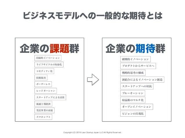 Copyright (C) 2015 Lean Startup Japan LLC All Rights Reserved. ビジネスモデルへの一般的な期待とは 企業の課題群 企業の期待群企業の期待群 破壊的イノベーション ブルーオーシャン 戦...