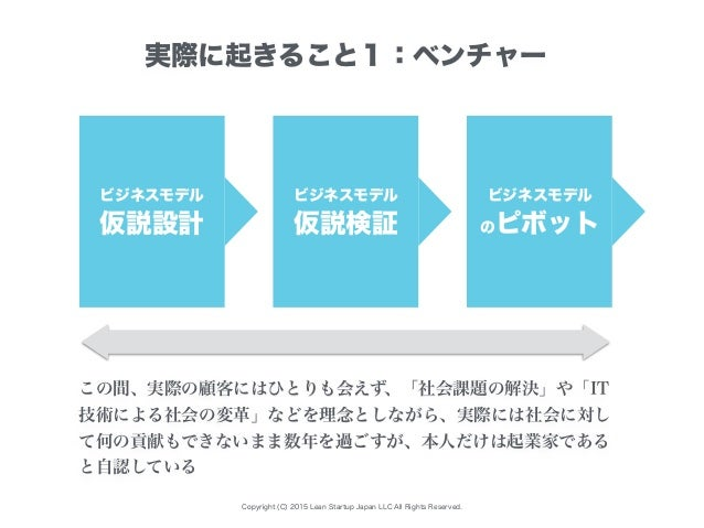 Copyright (C) 2015 Lean Startup Japan LLC All Rights Reserved. ビジネスモデル 仮説設計 実際に起きること1:ベンチャー ビジネスモデル 仮説検証 ビジネスモデル のピボット この間...