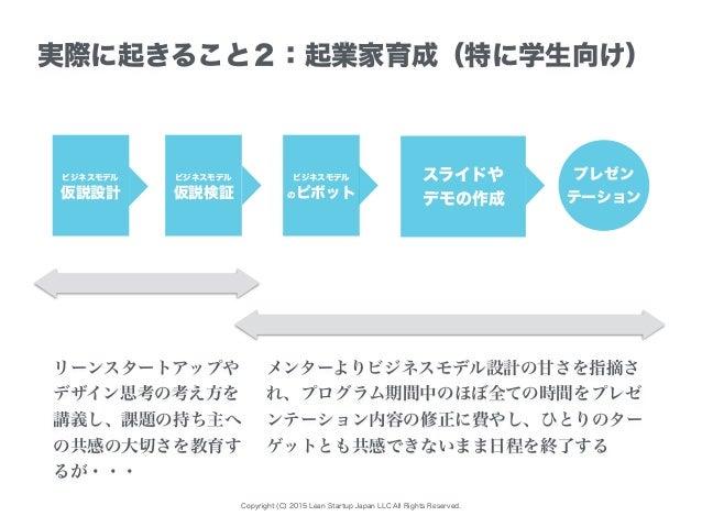 Copyright (C) 2015 Lean Startup Japan LLC All Rights Reserved. ビジネスモデル 仮説設計 実際に起きること2:起業家育成(特に学生向け) ビジネスモデル 仮説検証 ビジネスモデル の...