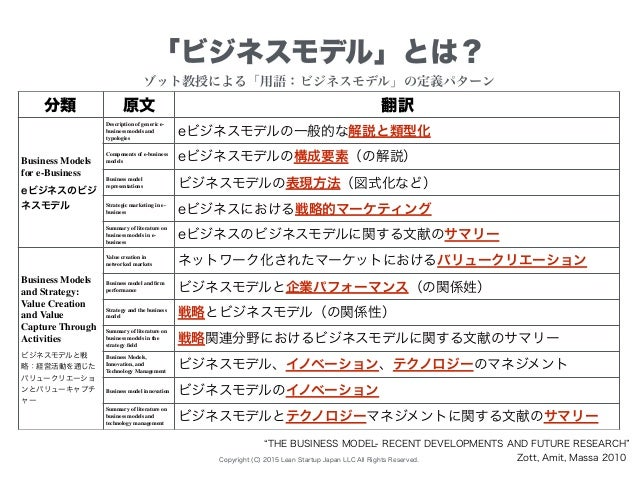 Copyright (C) 2015 Lean Startup Japan LLC All Rights Reserved. 「ビジネスモデル」とは? THE BUSINESS MODEL- RECENT DEVELOPMENTS AND FU...