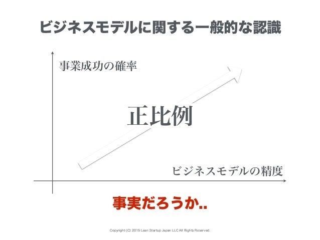 Copyright (C) 2015 Lean Startup Japan LLC All Rights Reserved. ビジネスモデルに関する一般的な認識 事実だろうか.. ビジネスモデルの精度 事業成功の確率 正比例