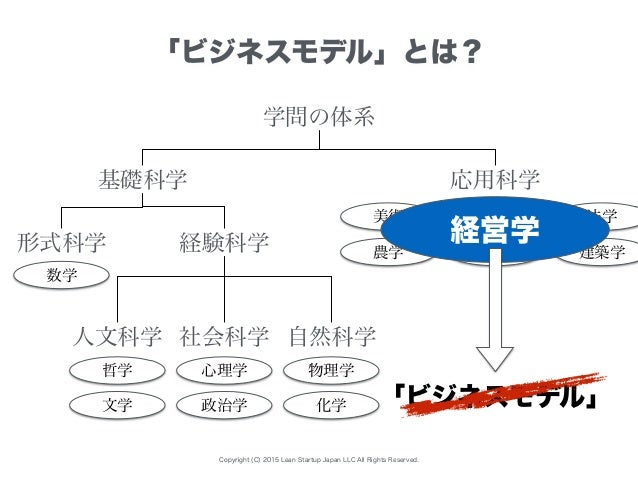 Copyright (C) 2015 Lean Startup Japan LLC All Rights Reserved. 「ビジネスモデル」とは? 学問の体系 基礎科学 応用科学 形式科学 経験科学 人文科学 社会科学 自然科学 医学 法学...