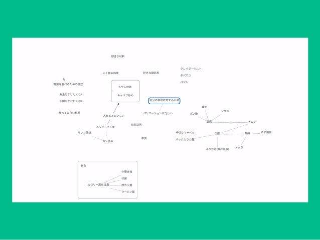 Scapple 紙と同じくら 用途 KJ法 マインドマップ ワークフロー 簡易UML サイトマップ作 簡易ワイヤーフ