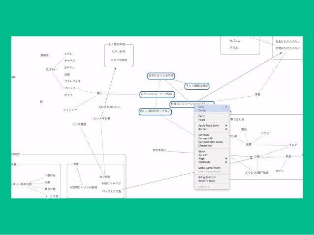 豊かな図をマインドマップと同じ程度の気軽さで作成できる 紙と同じくらい自由 途 KJ法 マインドマップよりも更に自由なブレインストーミング ワークフローを図にする 簡易UML サイトマップ作成 簡易ワイヤーフレーム プリ