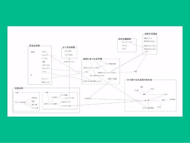 アイデアを発展・整理するための便利なアプリとその使い方 おすすめ簡易チャート系アプリ 動画で使ってたアプリ Mac, Windows対応 Scapple https://www.literatureandlatte.com/scapple.ph...