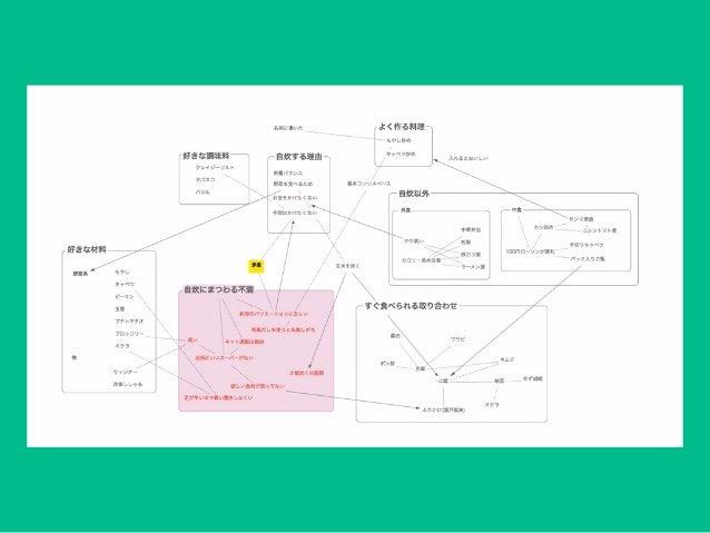アイデアを発展・整理するための便利なアプリとその使い方 https://github.com/hokkey/scapple-note-style-template-for-japanese [宣伝] GitHubにテンプレート公開してます