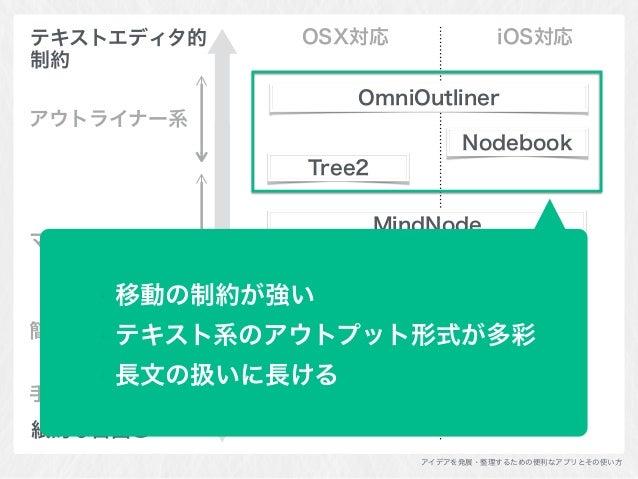 アイデアを発展・整理するための便利なアプリとその使い方 紙的な自由さ テキストエディタ的 制約 マインドマップ系 アウトライナー系 簡易チャート系 手書きノート系 MindNode Scapple Tree2 OmniOutliner Gra...