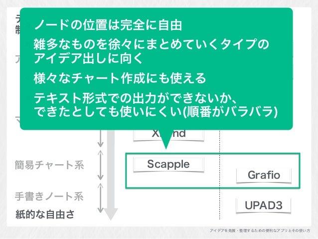 アイデアを発展・整理するための便利なアプリとその使い方