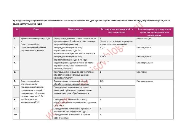 Культура эксплуатации ИСПДн в соответствии с законодательством РФ (для организации с 100 пользователями ИСПДн, обрабатываю...