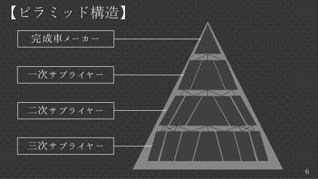 6 【ピラミッド構造】 完成車メーカー 一次サプライヤー 二次サプライヤー 三次サプライヤー
