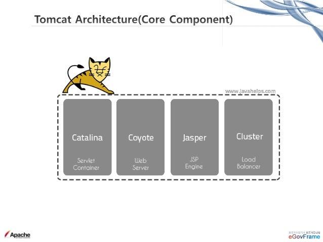 • Server : Server = Catalina servlet container = Tomcat Instance JVM 안에서 Singleton 으로 존재, Server내에 포함되는 Service들 Life Cycl...
