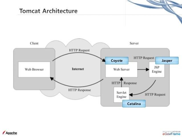 • Listeners : Tomcat Lifecycle 이벤트 발생시 action을 수행하는 컴포넌트 Tomcat의 lifecycle 을 커스터마이징하고 싶은 경우 활용 가능 ex) APR Lifecycle Listen...