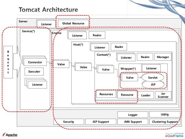 • Valve : 컨테이너(Engine, Host, Context)와 관련된 각각의 request 처리 pipeline(valve chain 객체)안에 들어가 있는 컴포넌트