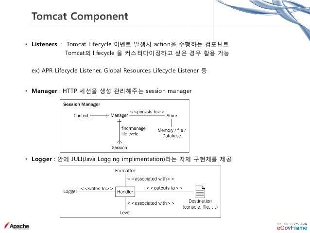 Tomcat • Client 로부터 요청을 받아 Container에 전달하기 위한 Component • Connector 는 Tomcat의 웹서버 기능으로 Coyote Architecture 로 구현됨 • Protoca...