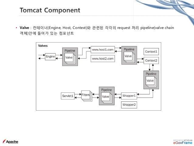 Tomcat • Connector 성능 • 이론적으로는 APR > NIO > BIO 이나, JAVA 버전, OS 설정, 사용자 부하 유형에 따라 상이함 • Stability : BIO > NIO or APR • SSL ...
