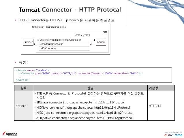 Tomcat Logging • JULI Logging Framework 사용 Apache Commons Logging 기반으로 구현 → java.util.logging 사용 (default) extra 패키지를 통해 L...