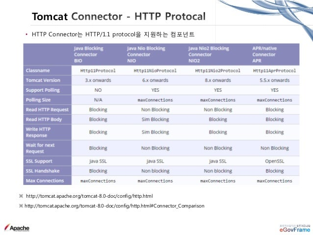Tomcat Logging • ClassLoaderLogManager java.util.logging.LogManager를 확장 - $CATALINA_BASE/conf/logging.properties 파일 Loadin...