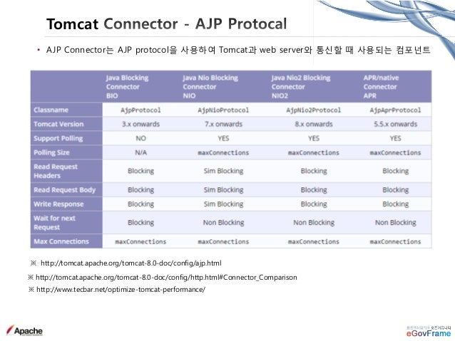 Tomcat Logging • Tomcat Logging 종류 java.util.logging, javax.servlet.ServletContext.log, Console, Access Logging 이 제공됨 구분 설...