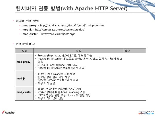 • Cluster Session Manager 종류 구분 설명 파일명 DeltaManager • All-to-All session replication • Default Session Manager in Cluster ...